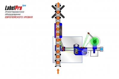 Этикетировочный автомат (Круговая этикетка на цилиндрическую тару)